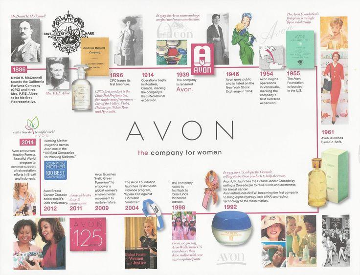 Avon Flyers & Charts Avon Avon representative, Avon