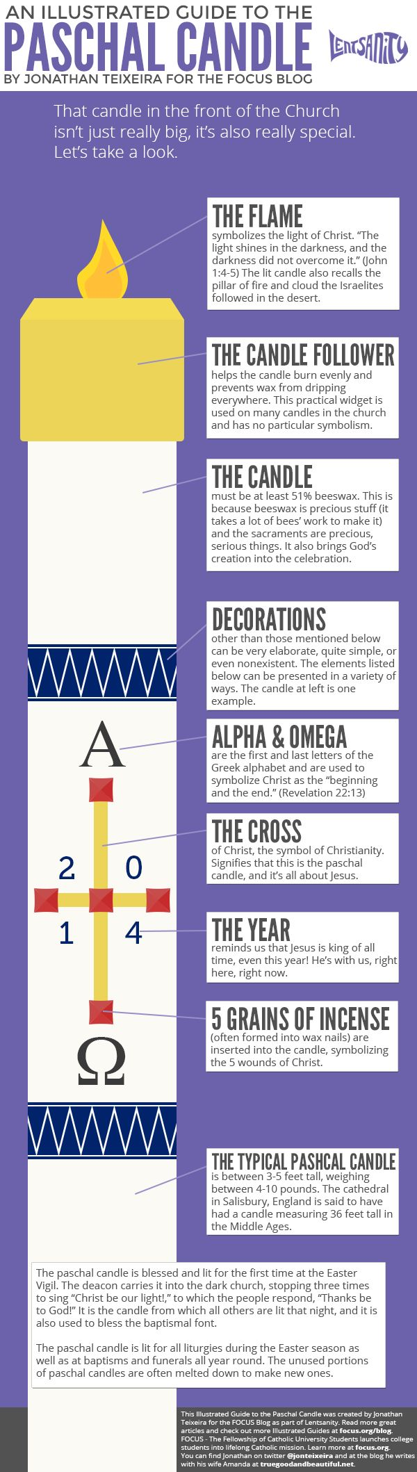 An Illustrated Guide to the Paschal Candle