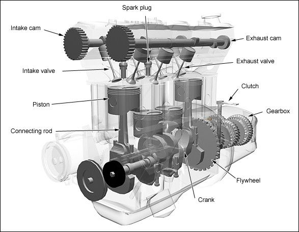 16 best internal combustion engine images on pinterest combustion rh pinterest com Rotary Engine Diagram Four Cycle Engine Diagram