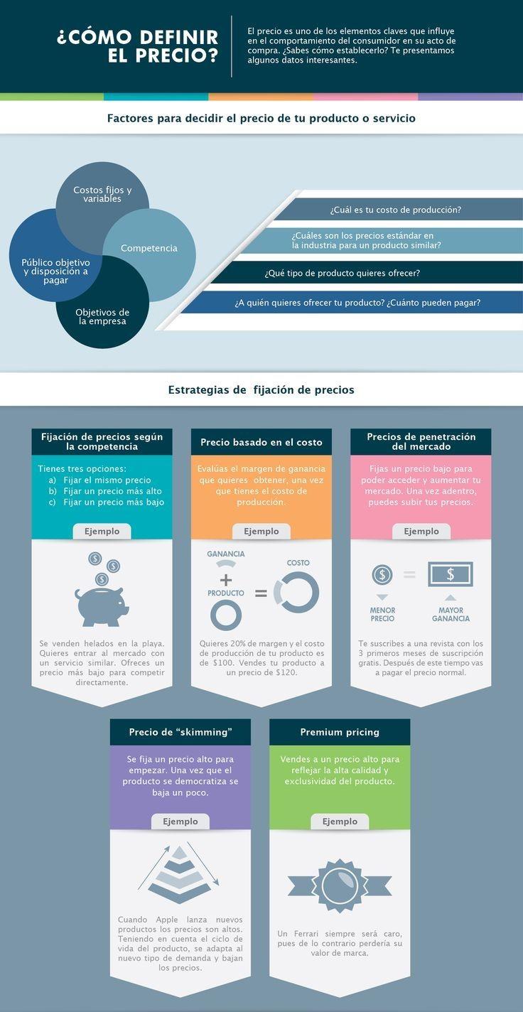 Como fijar el precio de tus productos? #tips #ismcenter #infografia