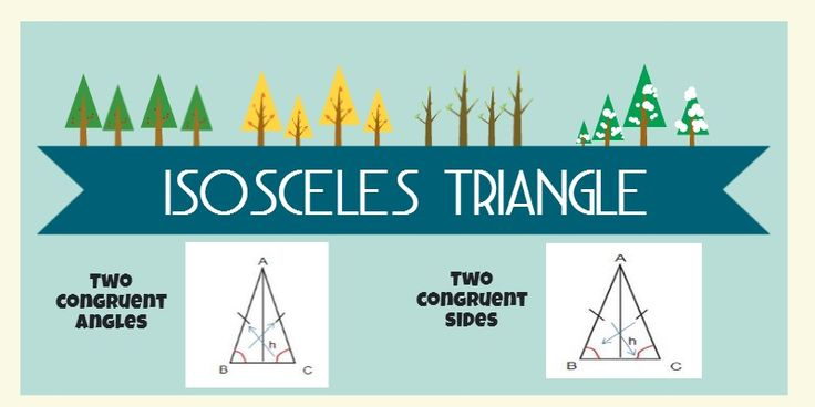 What is an Isosceles Triangle? Videos,pictures, information, and a calculator for Isosceles Triangles