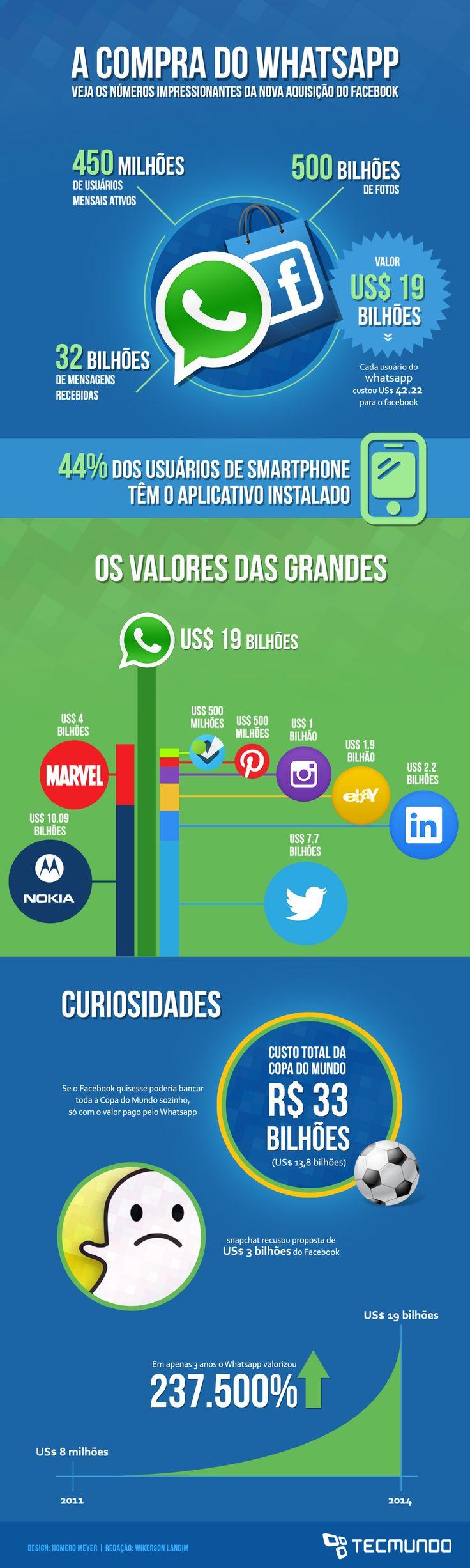 Infográfico - Tudo sobre a compra do WhatsApp pelo Facebook [infográfico]