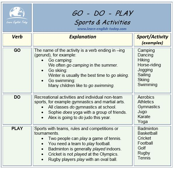 GO - DO - PLAY Collocations (Sports & Activities)
