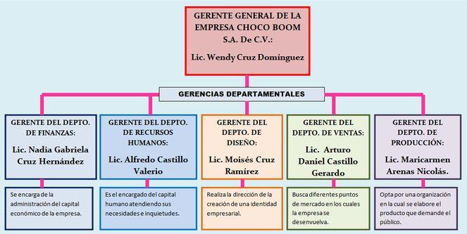 UNIDAD II ORGANIZACIÓN EMPRESARIAL ESTRUCTURA ORGANIZACIONAL. Actividad 06. Organigrama. Departamentalización. Fecha de realización: del 10 al 14 de marzo de 2014.
