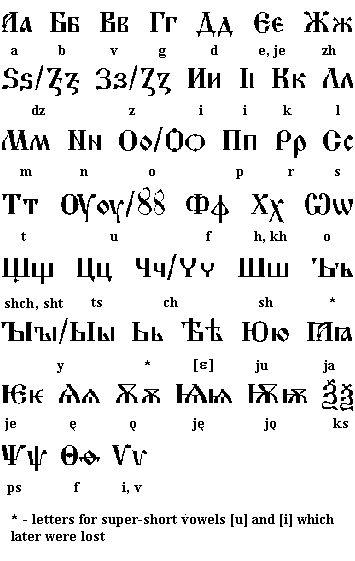 Cyrillic Alphabet