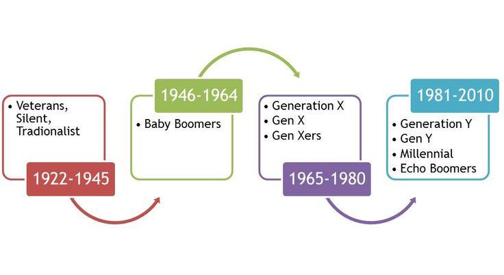 4-generations.jpg 1.026×561 pixels