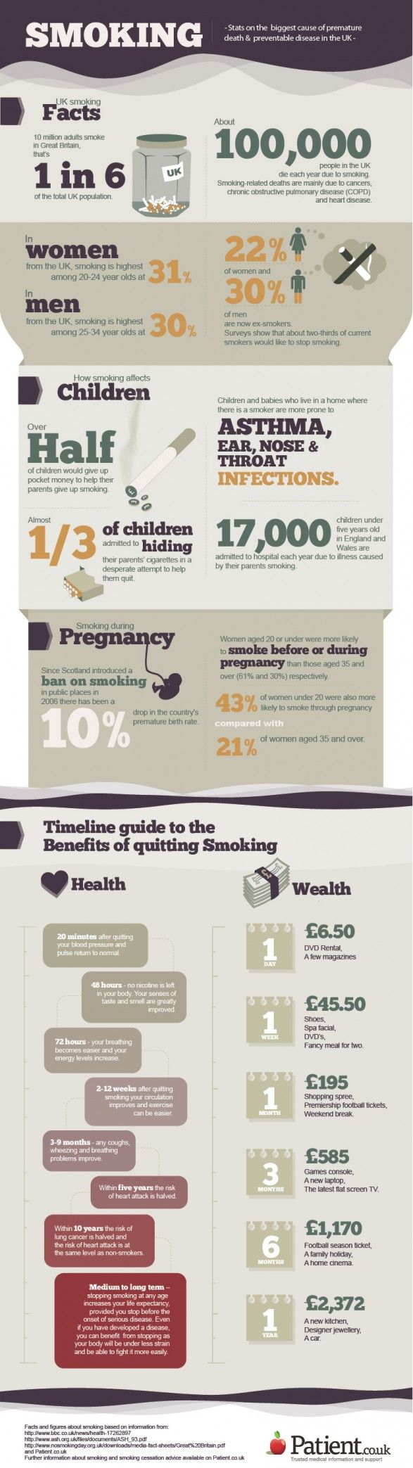 We created this infographic in support of today's No Smoking Day - good luck to all who have vowed to quit ;)