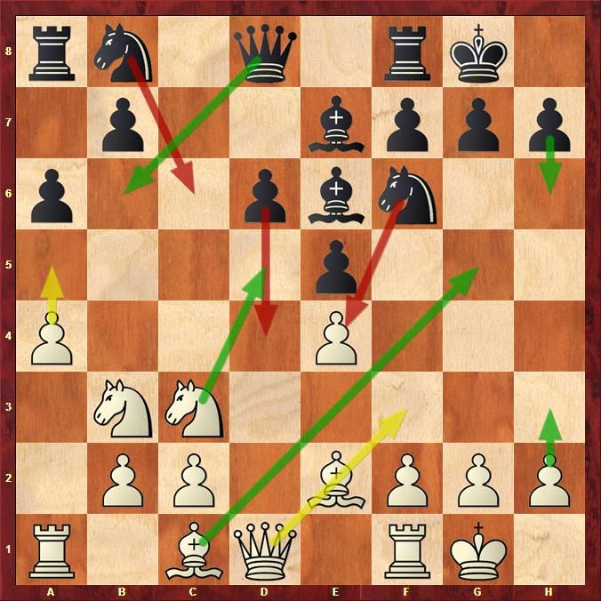 improve chess tactics