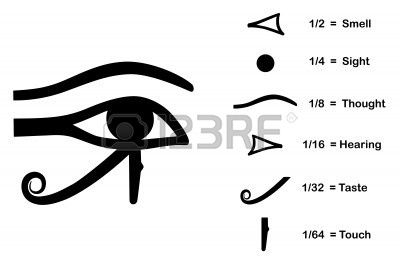 Horu´s eye. 6 parts, every one a sense..