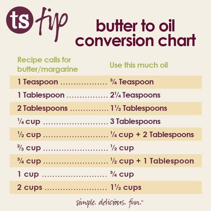 butter to oil conversion chart, courtesy of Tastefully Simple www.tastefullysimple.com/web/kbeneschan