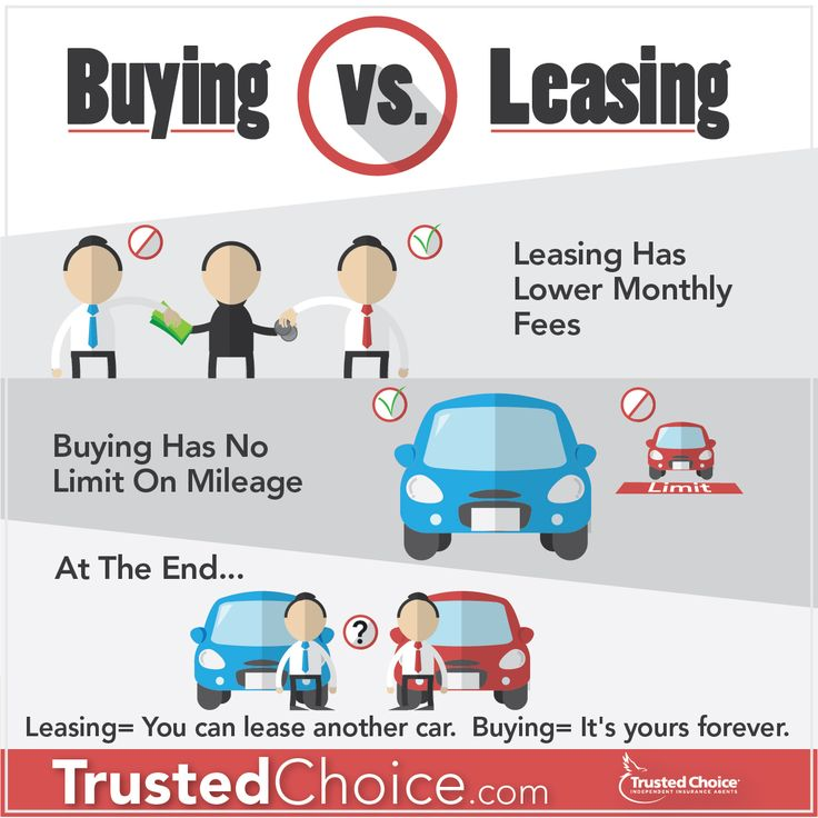 how to decide whether to buy or lease a car