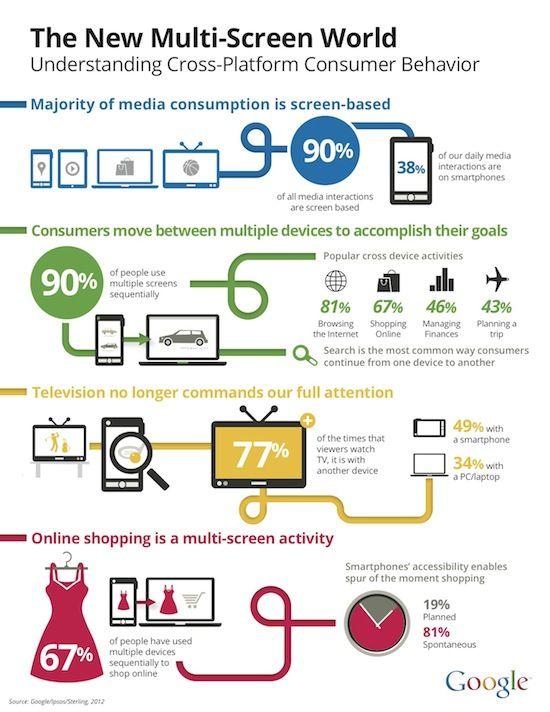 fév 2014// Chaque foyer FR comptait en 2013 6,5 écrans en moyenne, utilisés les uns après les autres ou simultanément, (Médiamétrie). En nov 2013, 82% de Français connectés, dont 2,8% que depuis un mobile, la majorité (51,9%) se connectent indifféremment depuis le fixe comme le mobile. Avec +105% en 1 an, de + en+ de tablettes dans les foyers (8 millions), notamment grâce aux low-cost