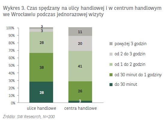 """Powyżej godziny na ulicach handlowych przebywa 33% mieszkańców Wrocławia. (wg badania BNP Paribas Real Estate i Polska Rada Centrów Handlowych). Jakie okazje zakupowe umknęły klientom? Tego nie podano. Z badania można wyciągnąć dwa wnioski: 1. Klienci korzystający z aplikacji PromoAlert mogą łatwiej zapolować na promocje na ulicach handlowych. 2. Sklepy z ulic handlowych mogą z pomocą platformy reklamowej promoalert.pl """"wyciągać"""" klientów z galerii handlowych i zapraszać ich do siebie."""