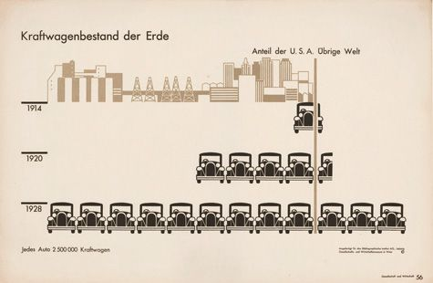 "This chart from Gesellschaft und Wirtschaft is titled ""Numbers of motor vehicles in the world"" (USA and rest of the world). Even if one cannot read German, the subject reveals itself through the speaking signs of the automobiles, each of which represents 2.5 million vehicles."