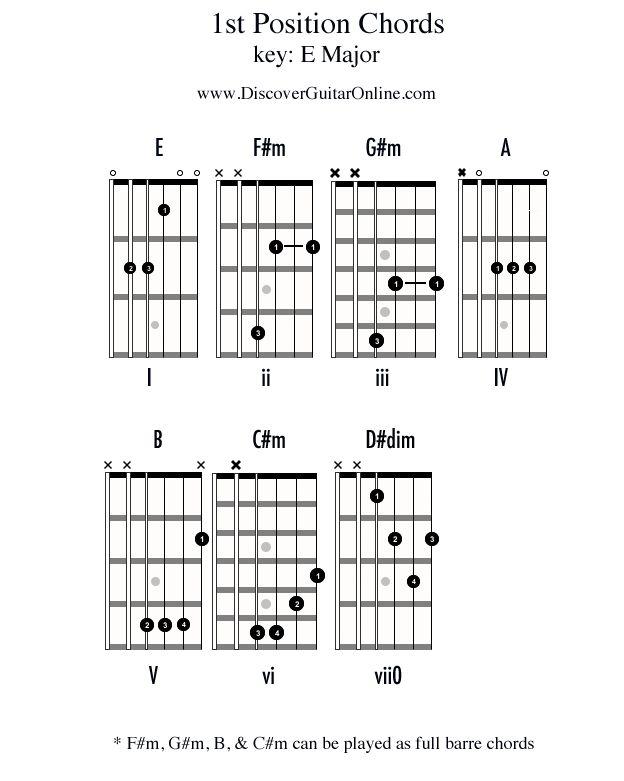 307 Best Guitar Chords Images On Pinterest Guitar Chords Guitar