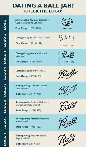 Dating old Ball canning jars logo guide