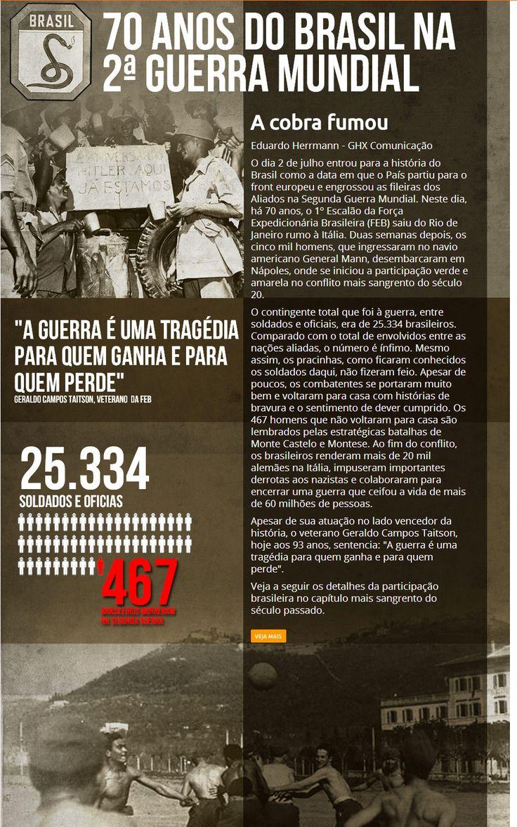 Brasil na 2ª Guerra Mundial: como foi a participação, resumo, história e mais