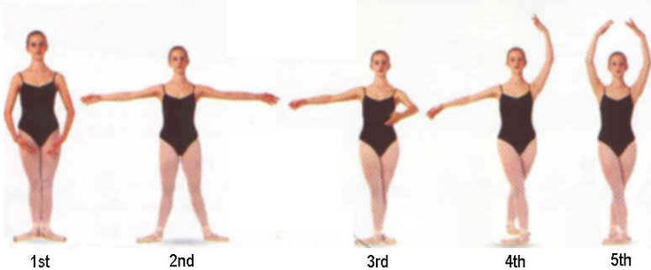 Ballet Poses | TheFive Basic Ballet Positions