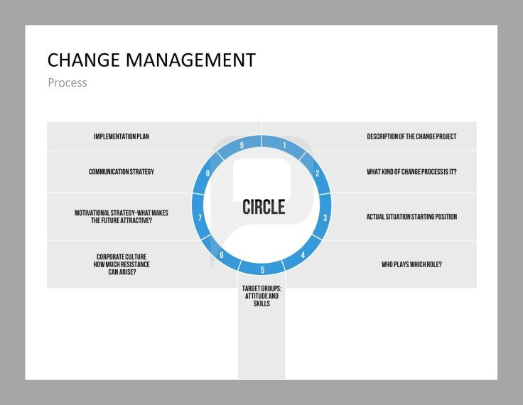 19 best images about change management powerpoint for It change management process template