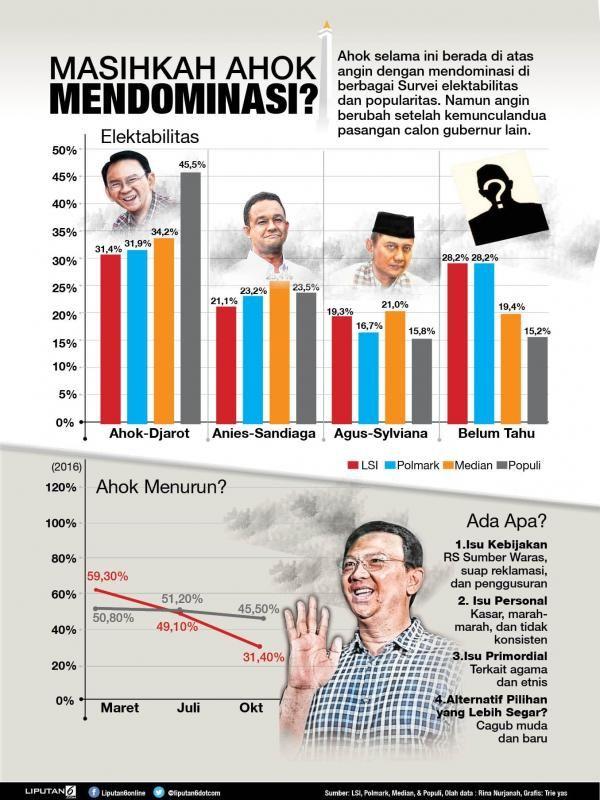 Apa Kabar Elektabilitas Ahok? - News Liputan6.com