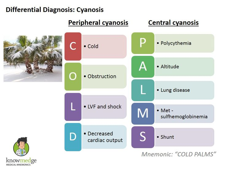 """June 23, 2014 / RAVIBHATIA,  It's Medical Mnemonics Monday! Regardless of whether you're studying for your ABIM board exam, USMLE Step exams (or any other medical board exam), it's important to understand Cyanosis. Differential diagnosis of Cyanosis can be remembered by \""""COLD PALMS\""""    You can see a list of our previous Medical Mnemonics here."""