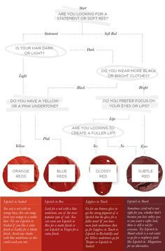 How to find the perfect red lipstick for your skin undertone