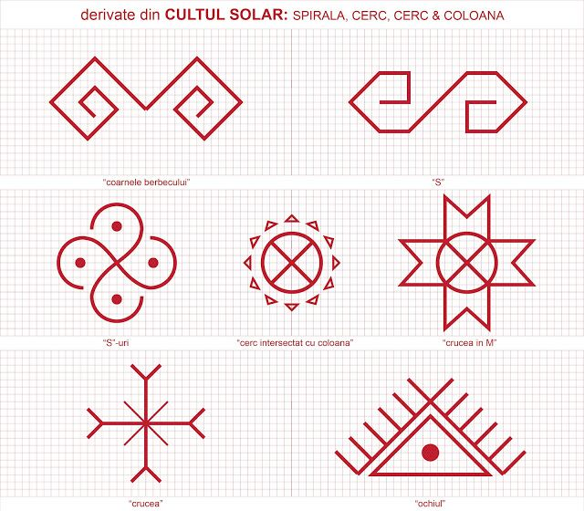 Semne Cusute: CU ROST si FARA ROST. Symbols in Romanian embroidery