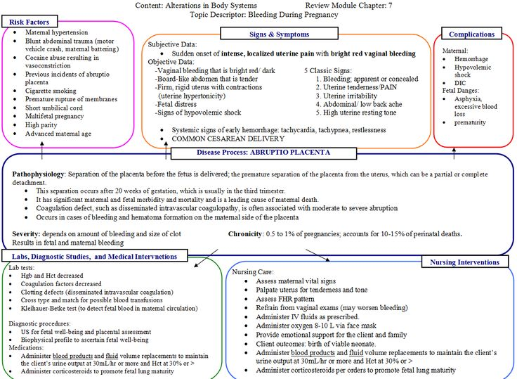 Postpartum Hemorrhage Concept Map.Concept Map On Abrupto Placent Nurses Never Stop Learning Pinterest