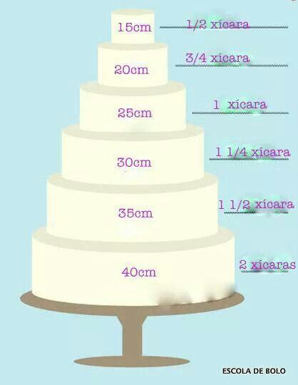 Cálculo da quantidade de recheio de bolo