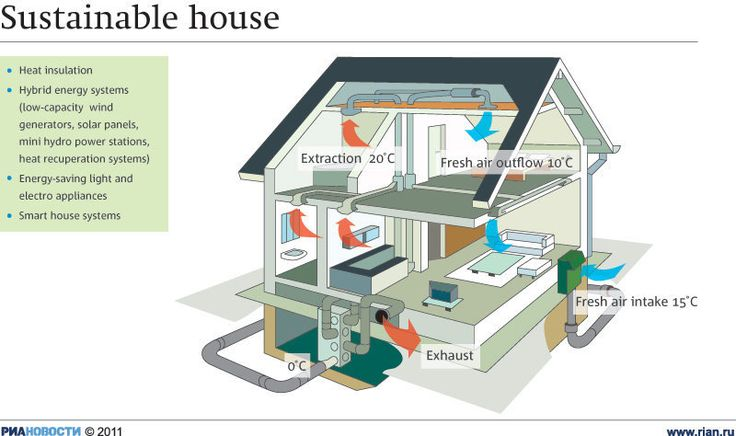 Sustainable house:http://themoscownews.com/infographics