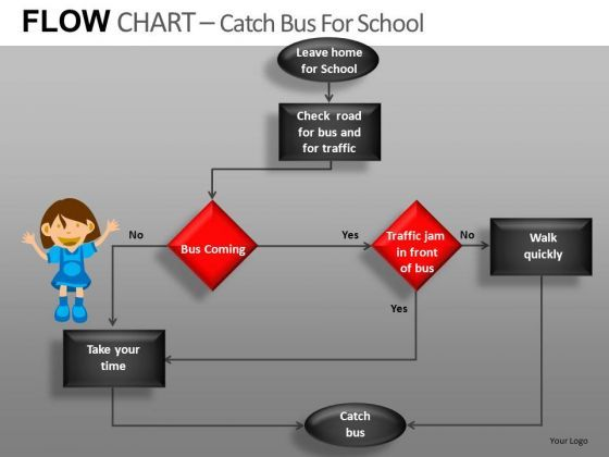 What Is A Flow Chart For Kids