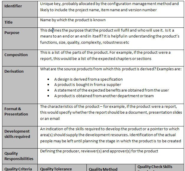 Product Description Template In 2020 Templates Job Description