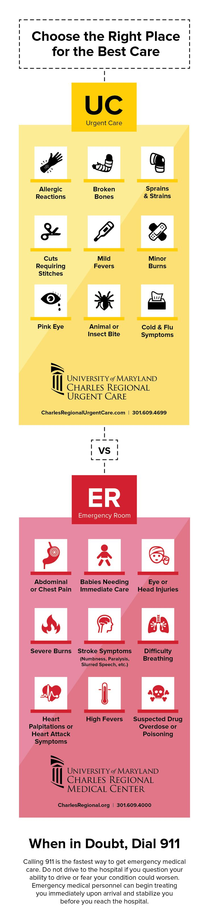 Urgent care or the emergency room? If you're sick or injured, this infographic will help you decide where you should go for your symptoms. #HealthCare