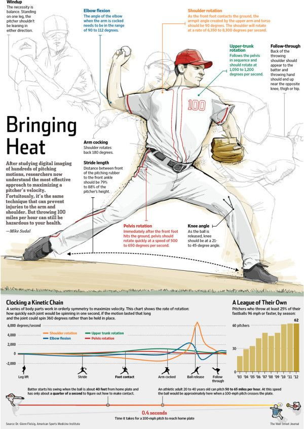 8 best Sports Facts images on Pinterest | Info graphics, Infographic ...
