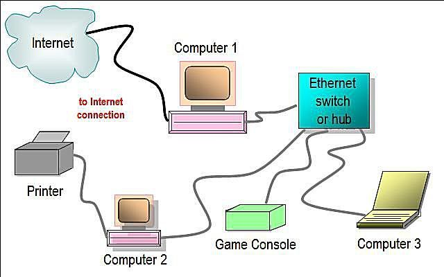Wired Home Network Diagram Featuring Ethernet Hub or Switch