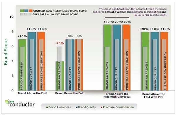 The relative position of a brand on an organic search engine results page (SERP) appears to influence key brand measures among target consumers, such as brand awareness, brand quality, and purchase consideration, according to new research by Conductor.    Read more: http://www.marketingprofs.com/charts/2012/8551/above-the-fold-placement-on-serps-drives-brand-value#ixzz21qHk0Jyi