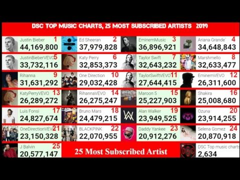 Most Subscribed Artist On Youtube Live Subscriber Count Top Music Charts Music Charts Subscriber Count