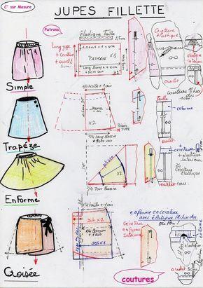 le Modèle, le tissu, le patron, la couture. Le Modele : jupe Simple : un rectangle * de hauteur jupe avec ceinture à meme et ourlet. * largeur tour de bassin + aisance et couture 1cm en milieu dos. jupe Trapèze : deux trapezes et 2 enformes intérieurs....
