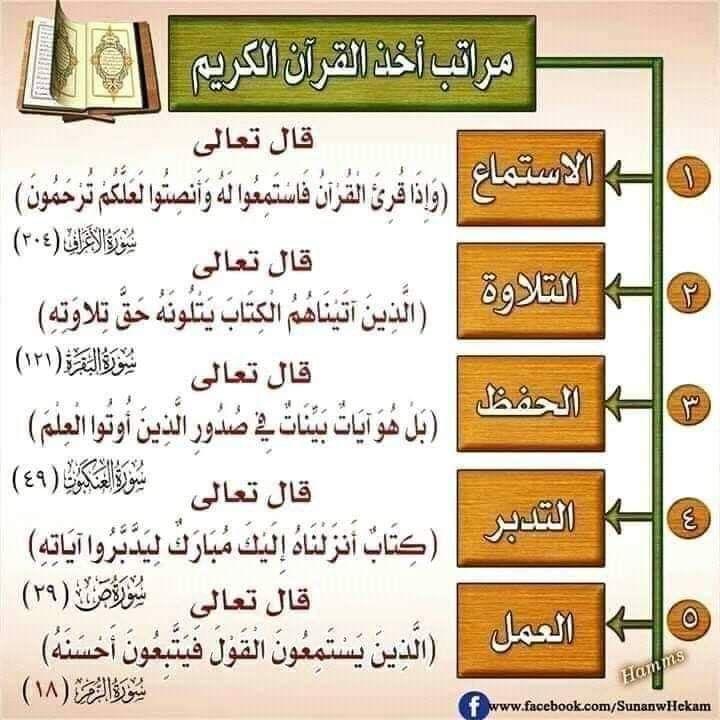 Epingle Sur احكام تلاوة القرآن الكريم