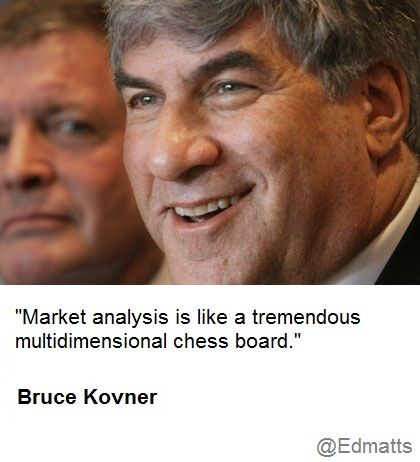 Markets are like 3 Dimensional Chess