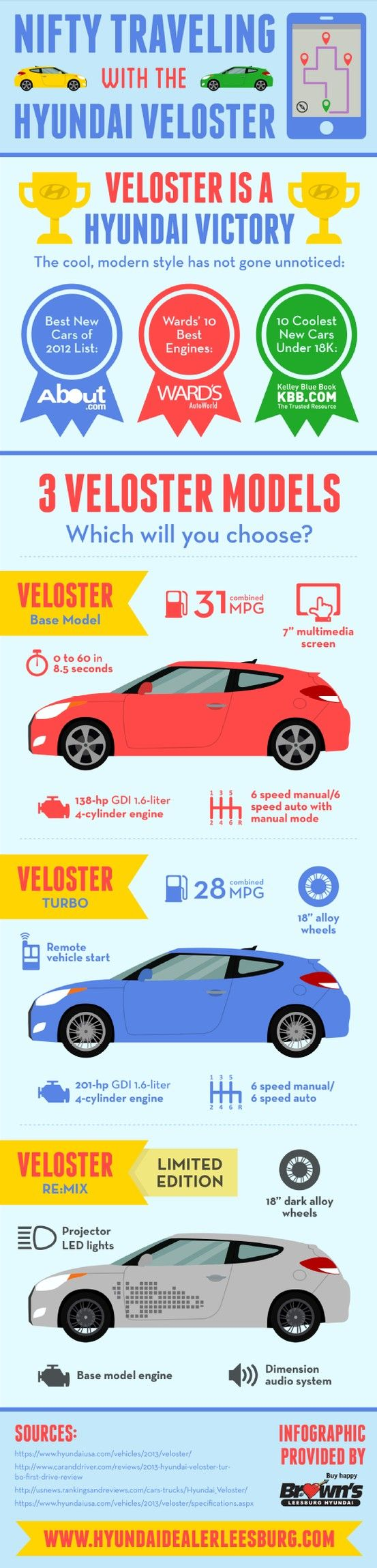 Did you know that the Hyundai Veloster has a 138-hp GDI 1.6-liter 4-cylinder engine? This is just one of the impressive features found in this amazing vehicle! Learn about other features on this infographic from a Hyundai dealership in Leesburg.
