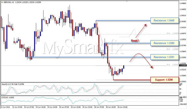 Pound Remain Under Pressure, Trying to Pull Back 27 Juni 2013 more info check this link - demo : http://mysmartfx.com/goto/t1 ; analisa : http://mysmartfx.com/goto/t3 ; Real : http://mysmartfx.com/goto/t0 ; Mysmartfx : http://mysmartfx.com/goto/t2
