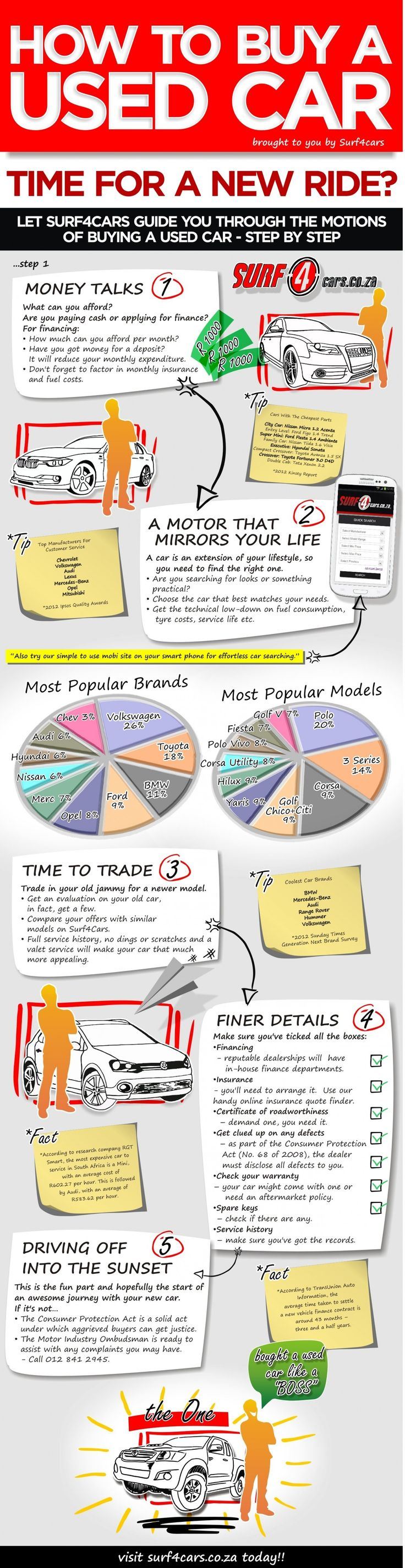 How To Buy A Used Car | Infographic | Surf4cars #infographic