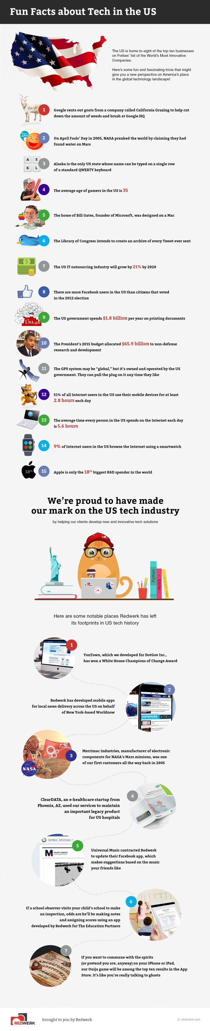 Interesting Facts about the USA Tech Industry Infographic