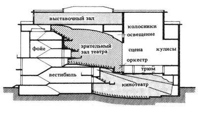 Архитектура кинотеатров. Строительное проектирование. Эрнст Нойферт, Bauentwurfslehre. Ernst Neufert