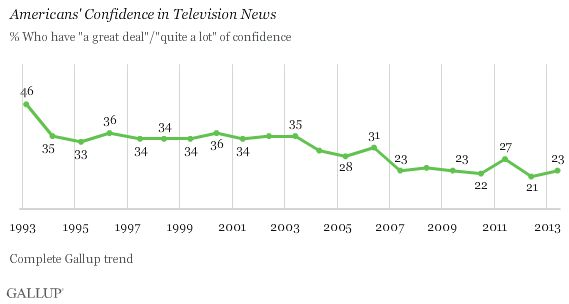 Americans' confidence in television news (1974-2013)