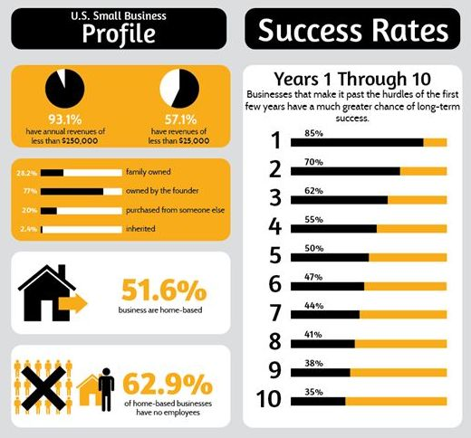 small business success / failure rates 2012 | Infographics ...