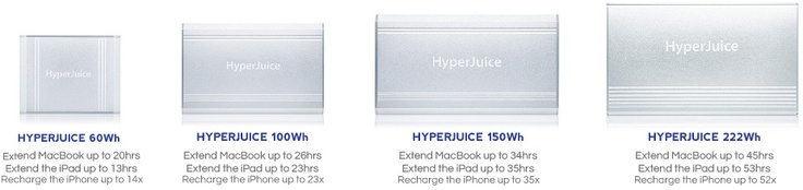 HyperJuice External Battery for Apple MacBook, iPad, iPhone, USB Devices