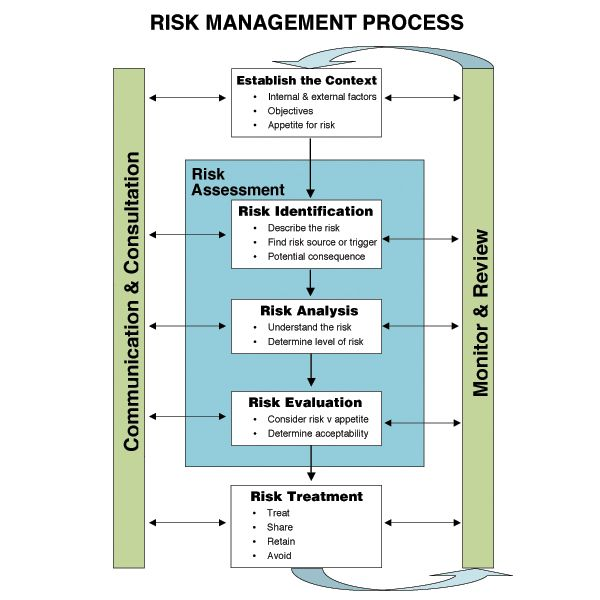 23 best images about Risk on Pinterest Supply chain, Risk matrix - process risk assessment template