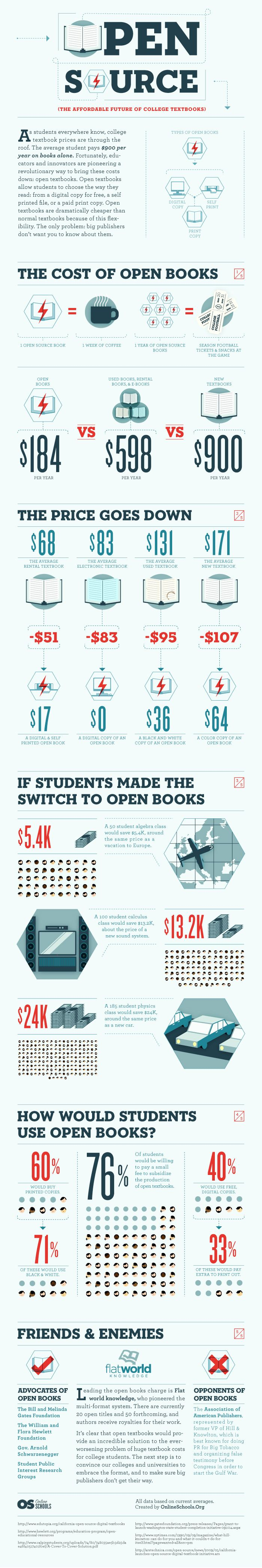 open-source text books... as a college educator, I really want to see this happen!